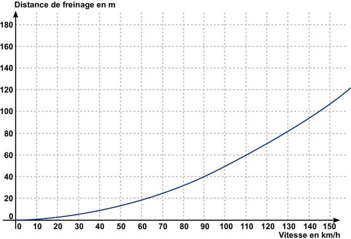 Distance de freinage en mètres, en fonction de la vitesse en km/h