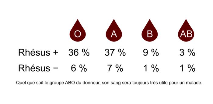 Tableau 1 : Répartition de la population française selon le groupe sanguin et le rhésus