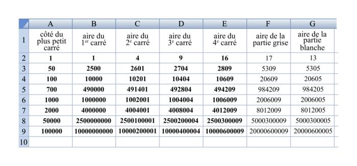 Feuille de calcul A