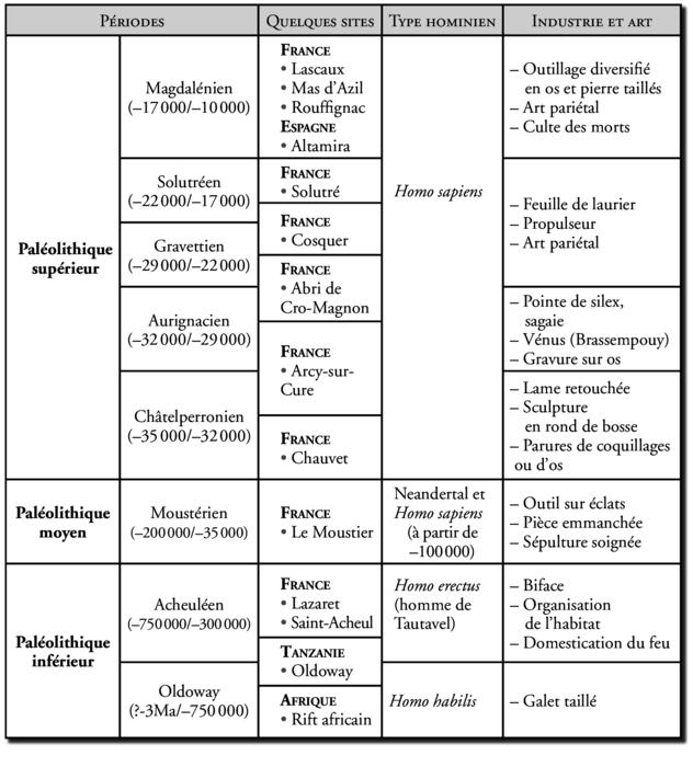 Chronologie indicative