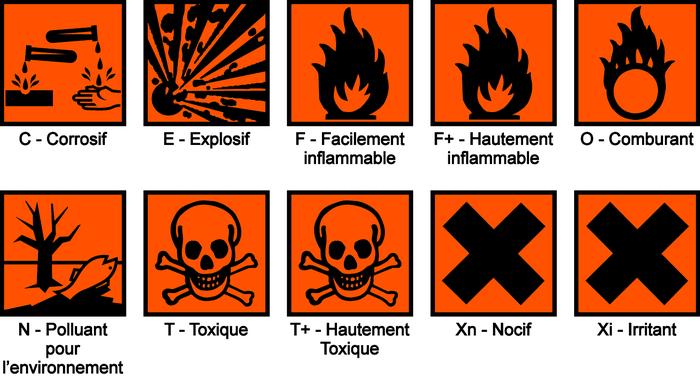 Les anciens pictogrammes de sécurité